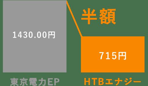 基本料金 東京電力EPの料金から半額になります
